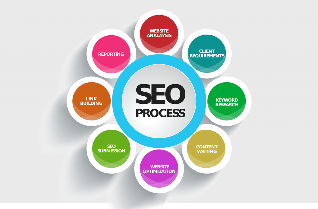 Promote a website through SEO
